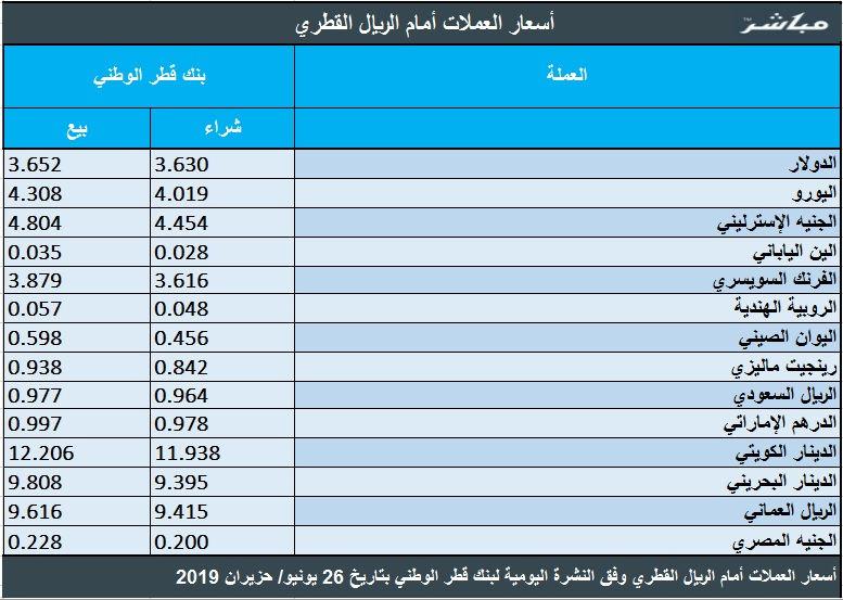 The Qatari riyal exchange rate against the Arab and foreign currencies